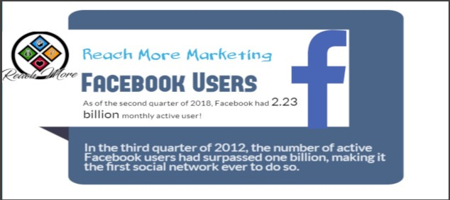 Monthly Active Facebook Users - Social Media